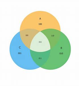Venn Diagram Problem Solving Example 3 Sets