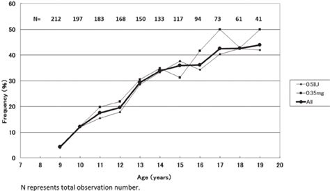 Diagram Of Turner by Age Specific Frequency Of Spontaneous Breast Development