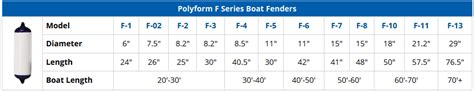 Boat Fender Sizes by Polyform Quot F Quot Series Fender Marine Outfitters Ontario