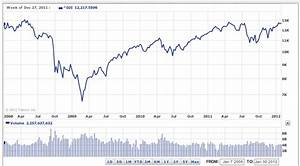 Dow Jumps To A 4-Year High, Nasdaq Surges To An 11-Year ...
