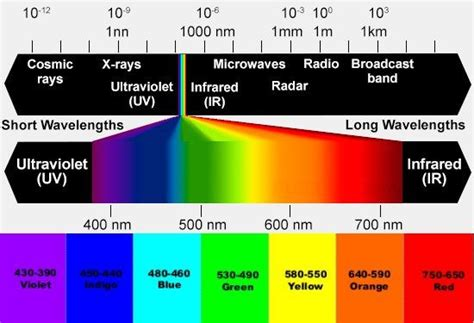 Colour Light Therapy (Chromotherapy) Resources and