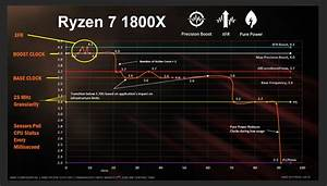 A Quick Look At AMD's Ryzen CPU Launch – Techgage