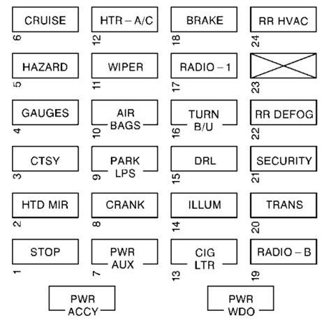 Chevy Expres Fuse Box Diagram by Chevrolet Express 1500 Fuse Box Diagram Data Wiring