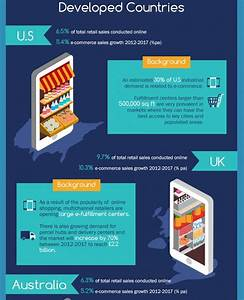 Industry Trends: E-Commerce Continues To Transform Retail ...