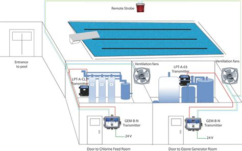 chlorine gas exhaust fans gas detectors in swimming pools cetci magazine blog