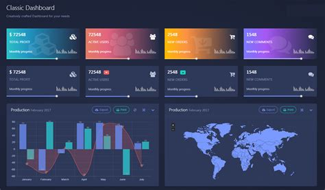 Understanding The Difference Scorecards Vs Dashboards
