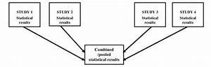 Understanding Research Study Designs