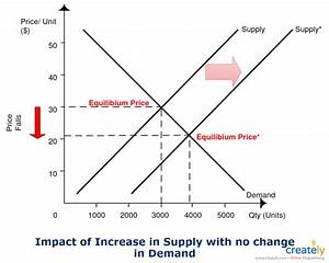 Demand  U0026 Supply Graph Template  The Diagram Is Created