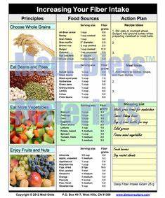 Low Potassium Foods Chart 1000 Images About Foods Low Potassium Or High Fiber On