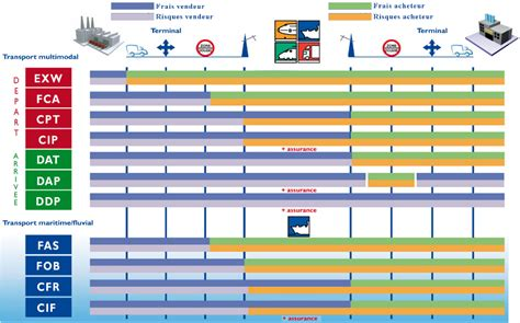 chambre commerce internationale transitos euromag incoterms