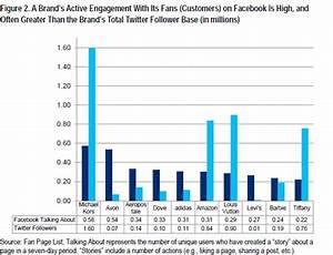 Retail Brands Must Focus On Facebook Over Twitter: Get 45X ...