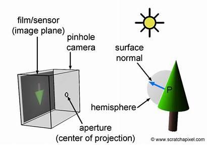 Pinhole Camera Casting Ray Works Does Cameras