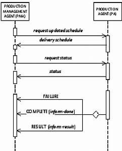 Order Processing  Represented As Uml Sequence Diagram
