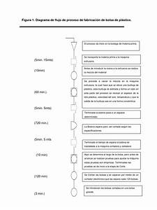 Diagrama De Flujo De Proceso De Fabricaci U00f3n De Bolsa De
