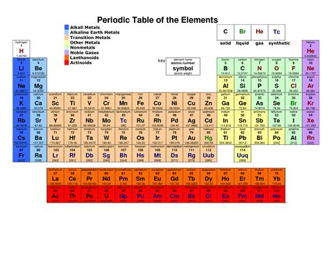 printable periodic tables periodic table of elements
