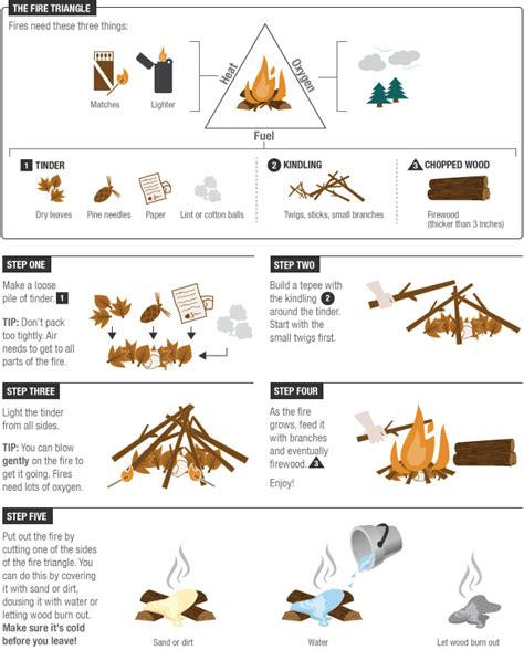 Life Skills Every Kid Should Know Build A Fire