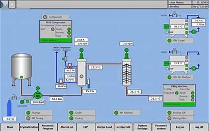 Process Control System Gd