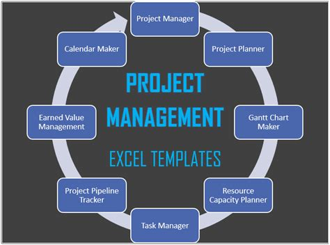 project management templates free and premium project management excel templates