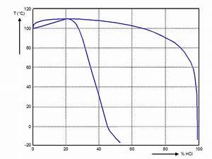 File Phase Diagram Hcl H2o L V Png