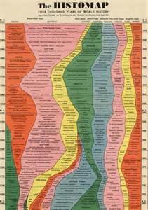 Histomap of World History Timeline