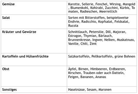 Fantastisch Getränke Liste Galerie  Die Schlafzimmerideen