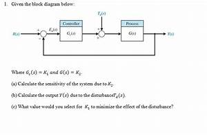 Solved  Given The Block Diagram Below  Where G C S    K 1