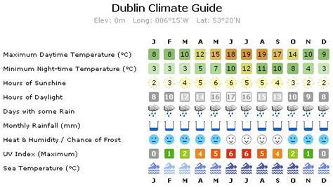 range weather forecast for dublin ireland golf planet holidays golf holidays golf breaks ireland from