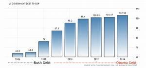 Gdp Under Obama Chart Propaganda Exposed U S National Debt Up 79 Percent Under