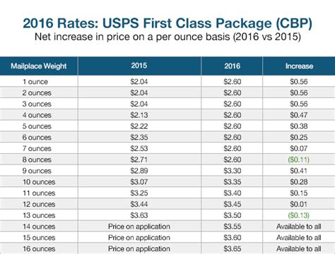 How Much Does It Cost To Ship Your Car by How Much Does Usps Tracking Cost