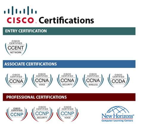 cisco courses  certification