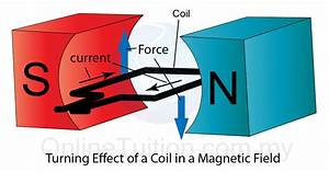 Turning Effect Of A Current Carrying Coil In A Magnetic