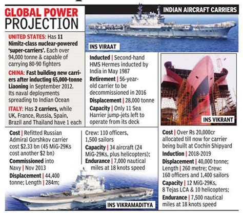 Latest On India's Aircraft Carrier Projects