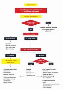 Hyponatremia Clinical Practice Guidelines  U2014 Nephjc