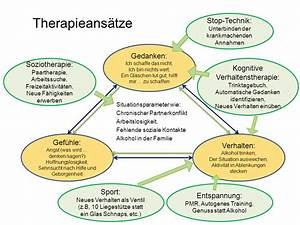 Therapieformen magersucht