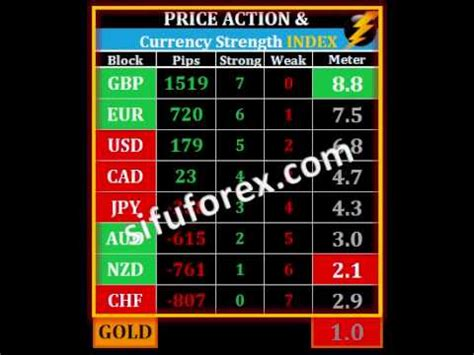 forex currency meter strength index  data youtube