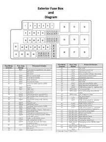 similiar 2006 mustang fuse locations chart keywords ford mustang v6 and ford mustang gt 2005 2014 fuse box diagram