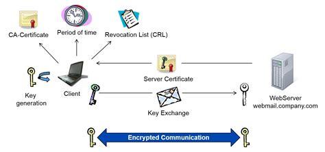 digital certificate key infrastructure digital certificates https ssl