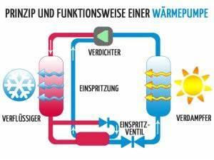 Wie Funktioniert Wärmepumpentrockner : w rmepumpentrockner oder kondenstrockner welche trocknet besser ~ Frokenaadalensverden.com Haus und Dekorationen
