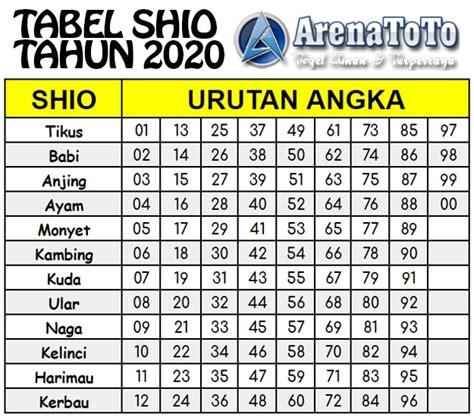 tabel shio  arenatoto arenatotogroup