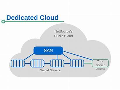 Cloud Dedicated Server Private Servers Difference Virtualized