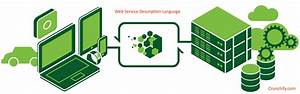Introduction To Wsdl  Web Service Definition Language