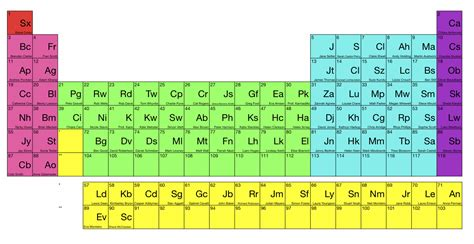 The Periodic Table Of Science Showoff. Is This Everyone So