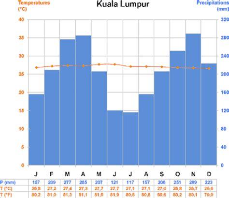 practical information malaysia santandertrade