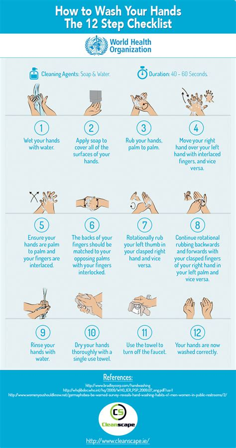 How To Wash Your Hands, The 12 Step Checklist The