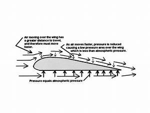 what is aerodynamics - OpenStudy
