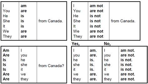 Quiz 'be' Verb  All Things Grammar