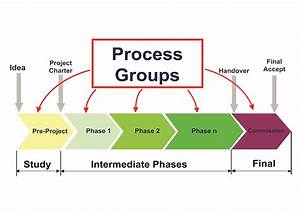 What Is The Difference Between The Project Life Cycle And