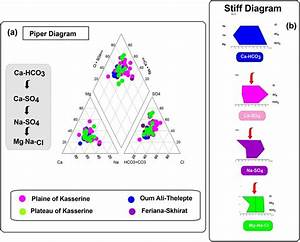 A  Piper Diagram   B  Stiff Diagram