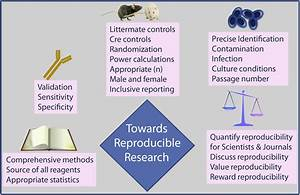 Five ways to tackle the reproducibility crisis in ...