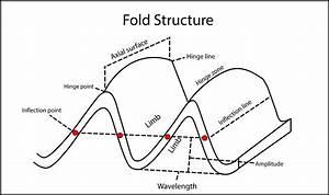 Nasolabial Folds Diagram